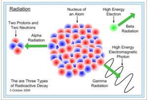 Uses of Beta Radiation