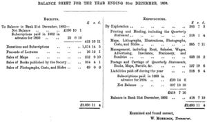 Uses of balance sheet