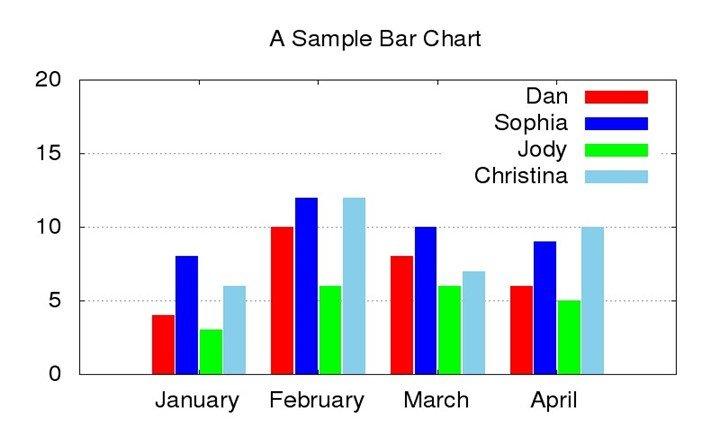 10 Uses of Bar Graph