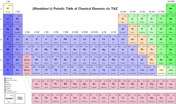 10 uses of elements