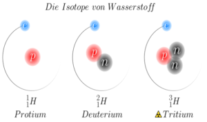 10 Uses of Isotopes